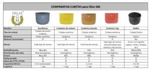 Selección de cubetas ollas gm dorada para comprar en internet